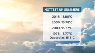 UK Hottest Summers on record.