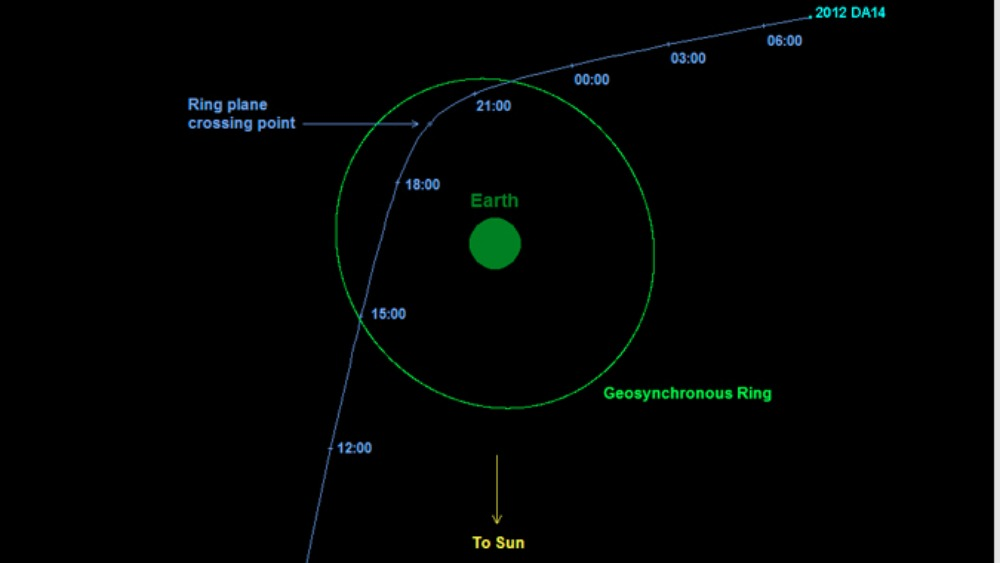 asteroid approach - photo #6