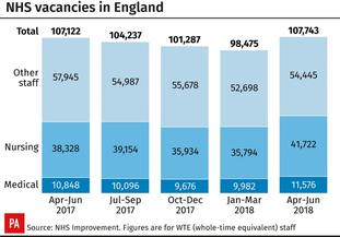 NHS staffing vacancies in England