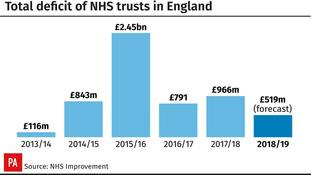 Total deficit of NHS trusts in England