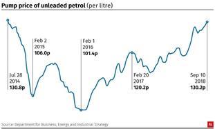 Pump price of unleaded petrol