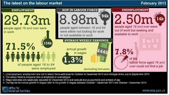 A look through the main employment figures released today
