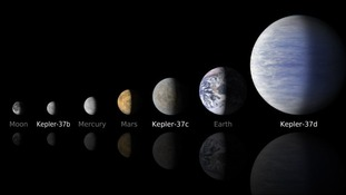 Kepler-37b is thought to be roughly 80% of the size of Mercury
