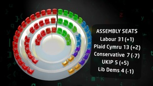 Poll shows Labour could get Senedd majority