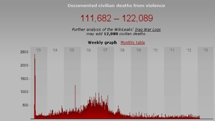Date shows Iraqi civilian death statistics from the beginning of the war to February 2013