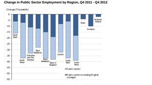 Change in Public Sector Employment by Region, Q4 2011 - Q4 2012
