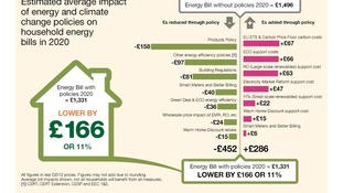 Infographic showing estimated average impact of energy and climate change policies on household energy bills in 2020