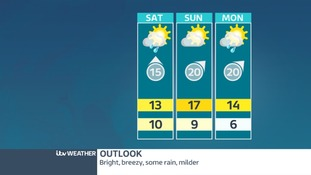 Outlook for East Midlands