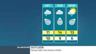 Outlook for West Midlands