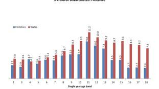 Flintshire MMR figures