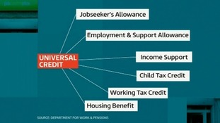 Universal Credit roles six existing means tested benefits into one.