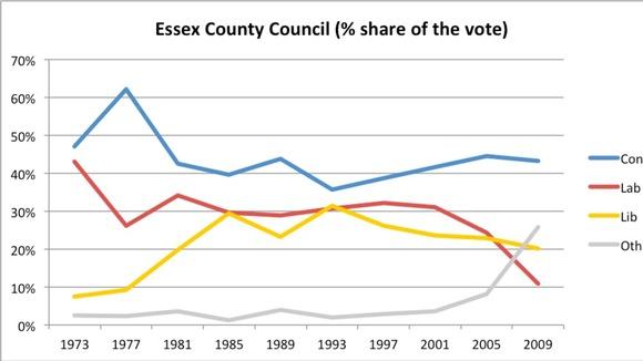 essex county council homework help