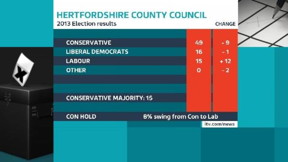 Hertfordshire County Council elections