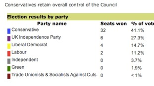 Screen grab of Buckinghamshire County Council election results