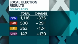 The final election results show the Conservatives lost 335 seats. whereas UKIP gained 139.