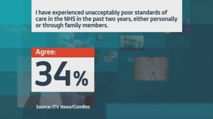 34% said that they, or someone they knew, had experienced poor standards of care in the past two years.