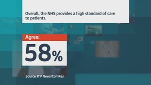 58% said overall, the NHS provides a high standard of care to patients.