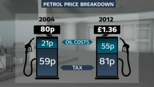 A breakdown of UK petrol prices in 2004 and 2012.