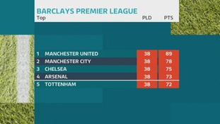 How the top of the Premier League looks on the final day of the season.