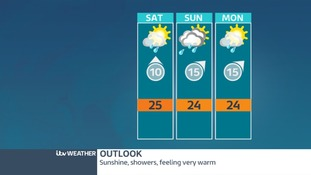 West Midlands weather outlook.