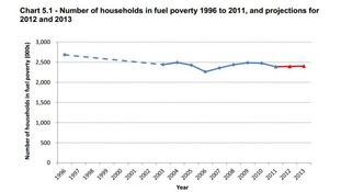 Graph showing the rate of fuel poverty since 1996, with the projected figures for 2012 and 2013 in red