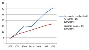 Rail fare increases (blue) compared with income rise (red)
