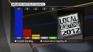 Election 2012: Welwyn Hatfield