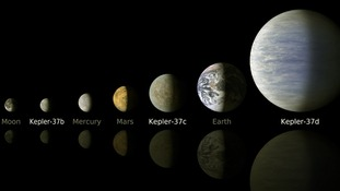 Kepler discovered more than 130 confirmed planets.