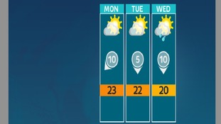 The outlook for the start of the week is mainly dry and settled, with the odd shower midweek