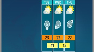 High pressure will dominate from midweek