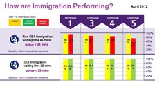 Border Force performance graph from BAA at Heathrow
