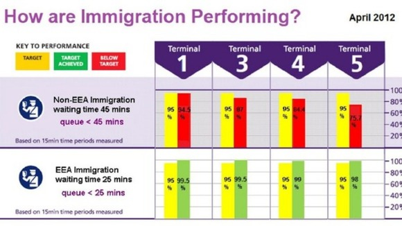 Border Force performance graph from BBA at Heathrow Credit