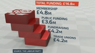 This graphic shows funding to the Labour Party in the financial year to June.