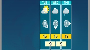 The outlook for the week shows Tuesday will be the best day for sun
