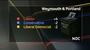 Labour gain, but Weymouth & Portland remains 'under no control'