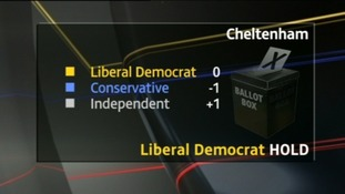 Cheltenham one of few places nationally where Lib Dems hold firm