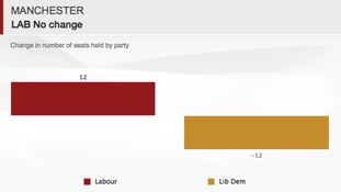 Manchester remains under Labour control
