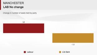 Manchester remains under Labour control