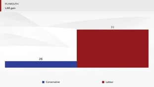 Plymouth: Labour 31, Conservatives 26