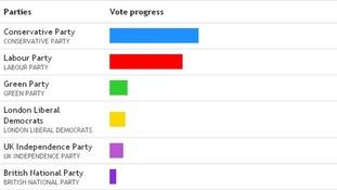 Bar chart of results so far.
