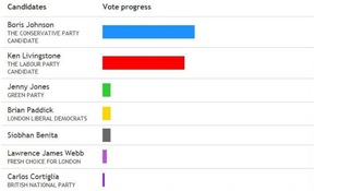 Bar chart of results so far.