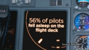 56% of pilots fell asleep on the flight deck.