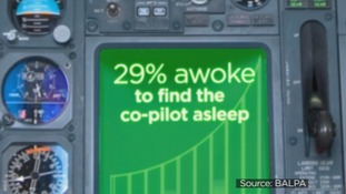 29% awoke to find the co-pilot asleep.