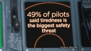49% of pilots said tiredness is the biggest safety threat.