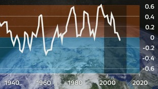 This graph shows how temperatures have risen and fallen since 1940.