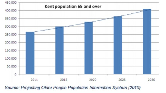 Kent population growth