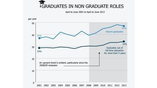 Graph showing graduates employed in non-graduate roles from April-June 2001 to April-June 2013.