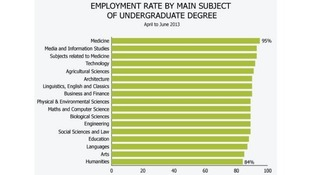 Graph showing employment rate by main subject of undergraduate degree.