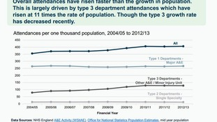 This graph shows attendance by department type.