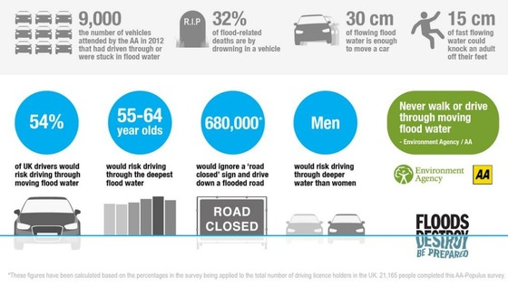 A third of all flood-related deaths happen in a car